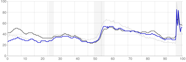 Albuquerque, New Mexico monthly unemployment rate chart